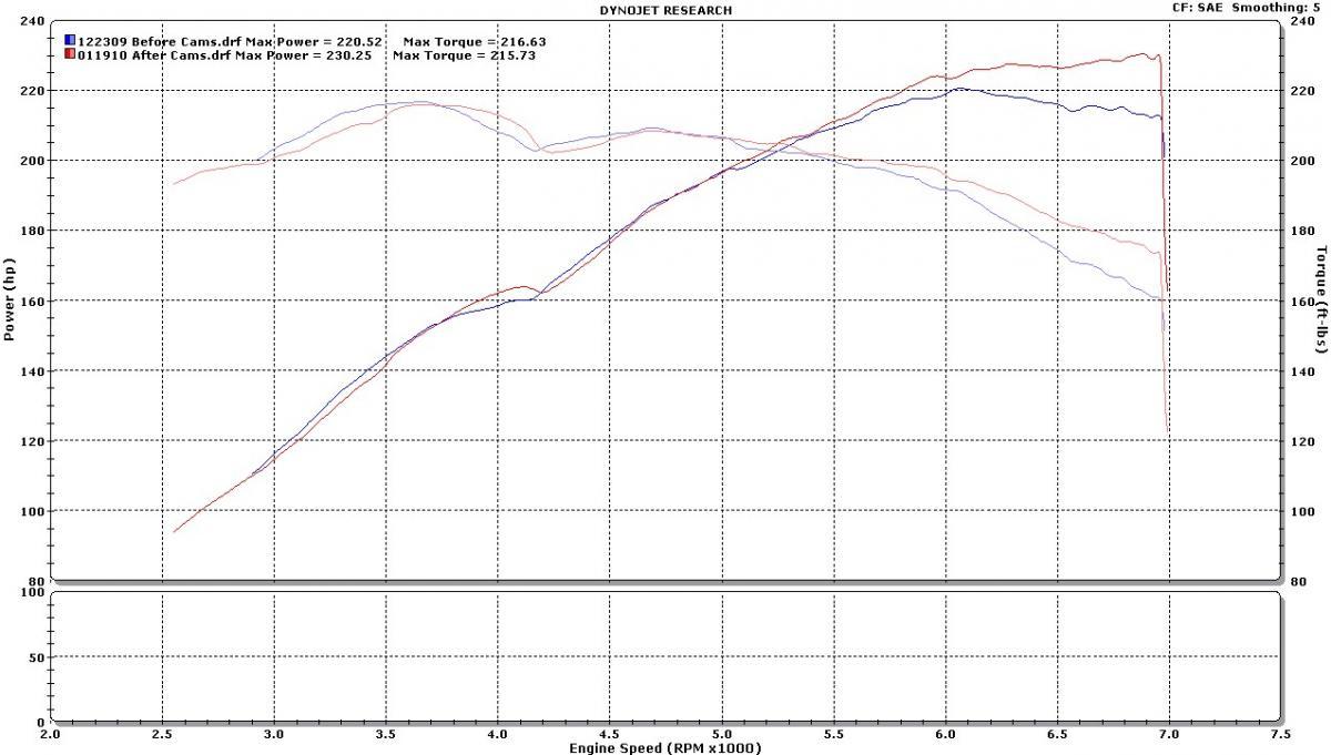 Car/engine E46 M54b30