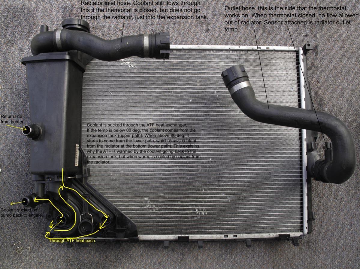 bmw radiator termoflot ulei seria
